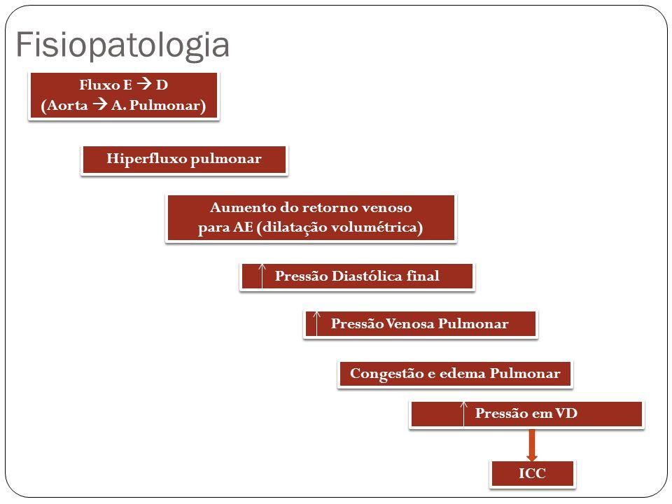 Quadro Clínico e Diagnóstico Mais evidentes a partir de 72h de vida Sopro Cardíaco (18%), impulsões precordiais visíveis (13,1%), pressão de pulso > 30mmHg (3,3%) e pulsos amplos.