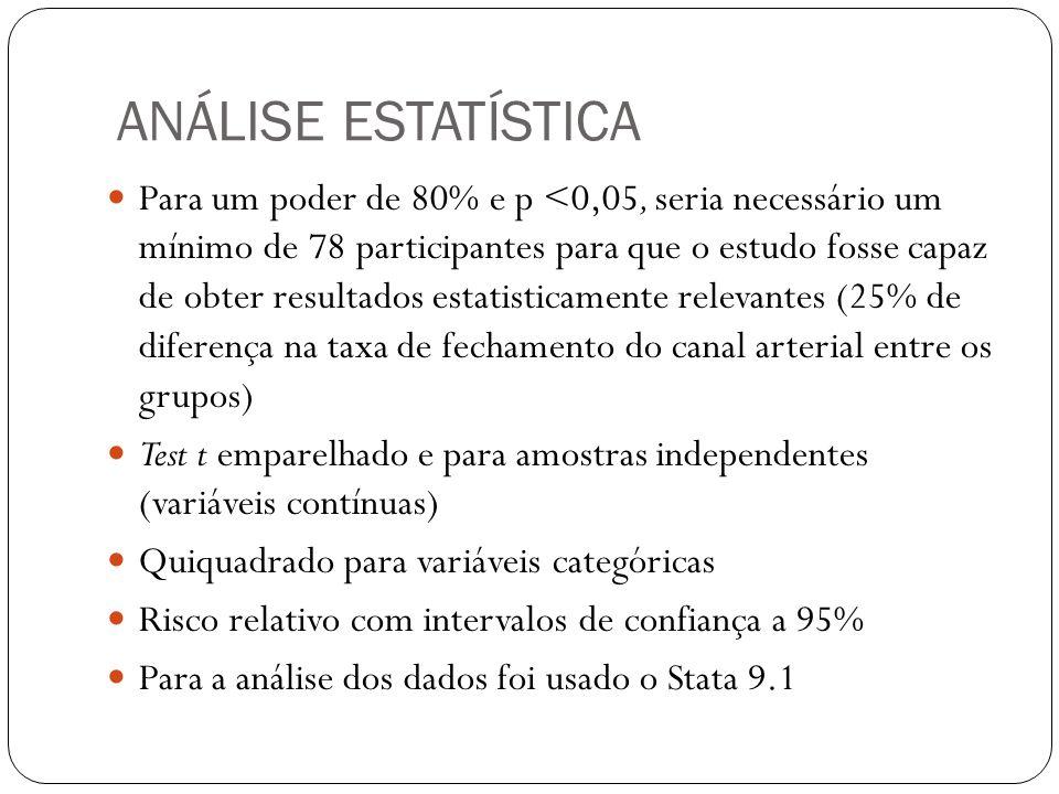 ANÁLISE ESTATÍSTICA Para um poder de 80% e p <0,05, seria necessário um mínimo de 78 participantes para que o estudo fosse capaz de obter resultados estatisticamente relevantes (25% de diferença na taxa de fechamento do canal arterial entre os grupos) Test t emparelhado e para amostras independentes (variáveis contínuas) Quiquadrado para variáveis categóricas Risco relativo com intervalos de confiança a 95% Para a análise dos dados foi usado o Stata 9.1