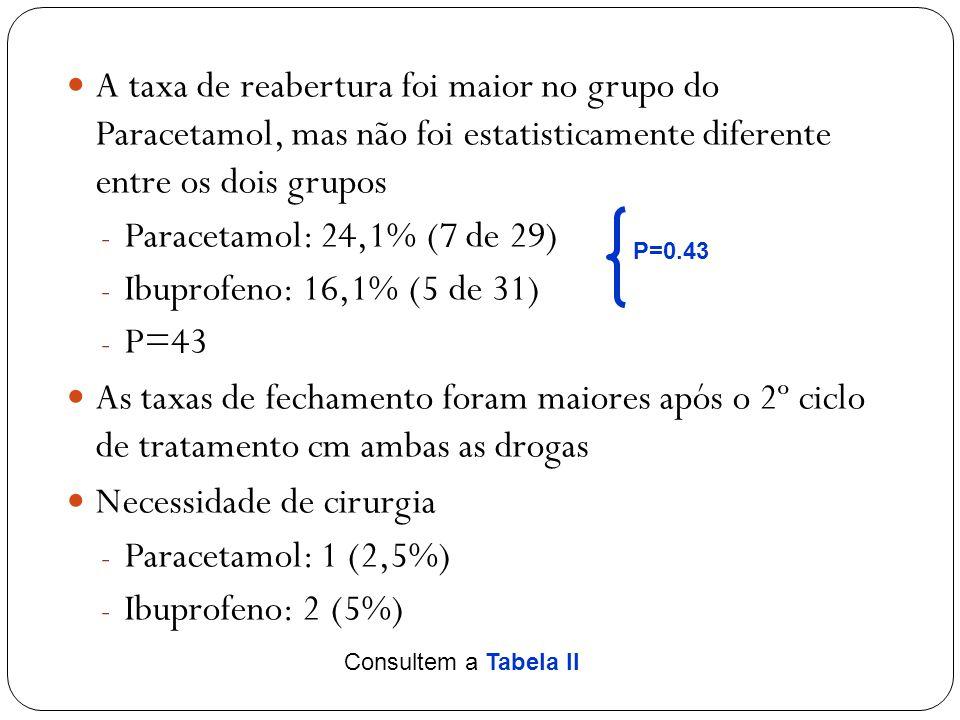 A taxa de reabertura foi maior no grupo do Paracetamol, mas não foi estatisticamente diferente entre os dois grupos  Paracetamol: 24,1% (7 de 29)  Ibuprofeno: 16,1% (5 de 31)  P=43 As taxas de fechamento foram maiores após o 2º ciclo de tratamento cm ambas as drogas Necessidade de cirurgia  Paracetamol: 1 (2,5%)  Ibuprofeno: 2 (5%) P=0.43 Consultem a Tabela II