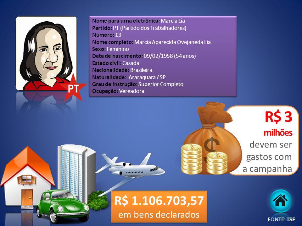 R$ 1.106.703,57 em bens declarados Nome para urna eletrônica: Marcia Lia Partido: PT (Partido dos Trabalhadores) Número: 13 Nome completo: Marcia Apar