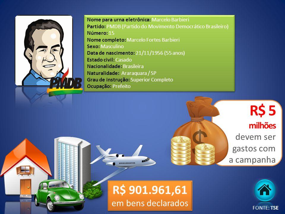 R$ 901.961,61 em bens declarados Nome para urna eletrônica: Marcelo Barbieri Partido: PMDB (Partido do Movimento Democrático Brasileiro) Número: 15 No