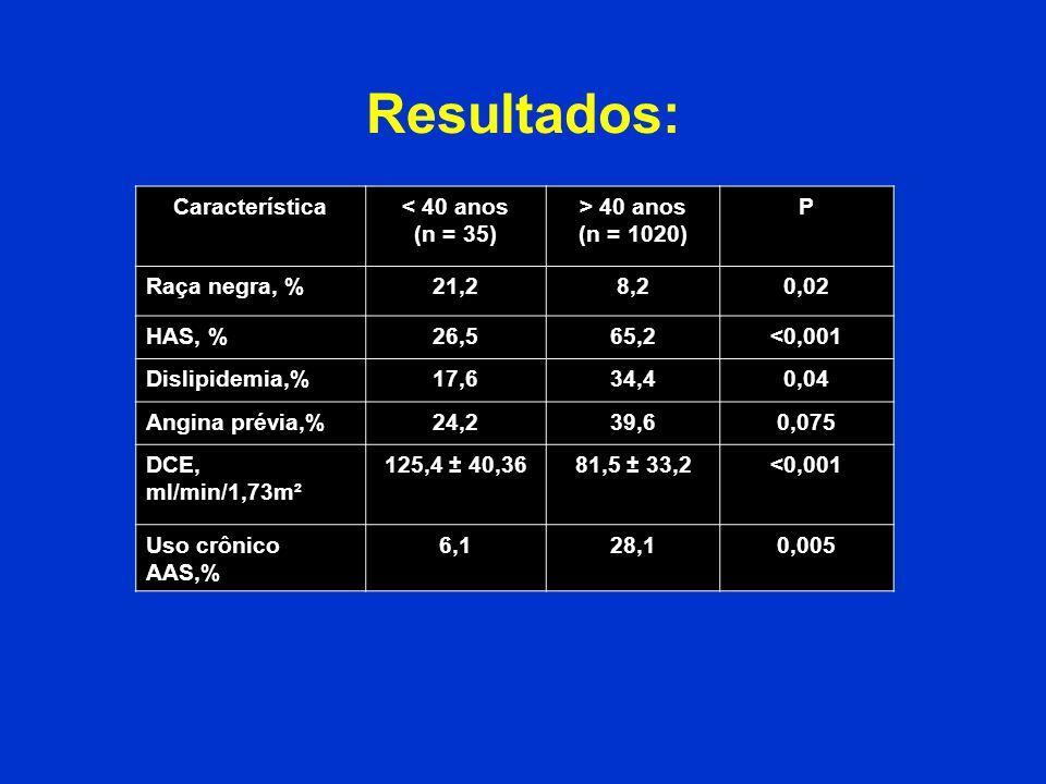 Resultados: Característica< 40 anos (n = 35) > 40 anos (n = 1020) P Raça negra, %21,28,20,02 HAS, %26,565,2<0,001 Dislipidemia,%17,634,40,04 Angina pr