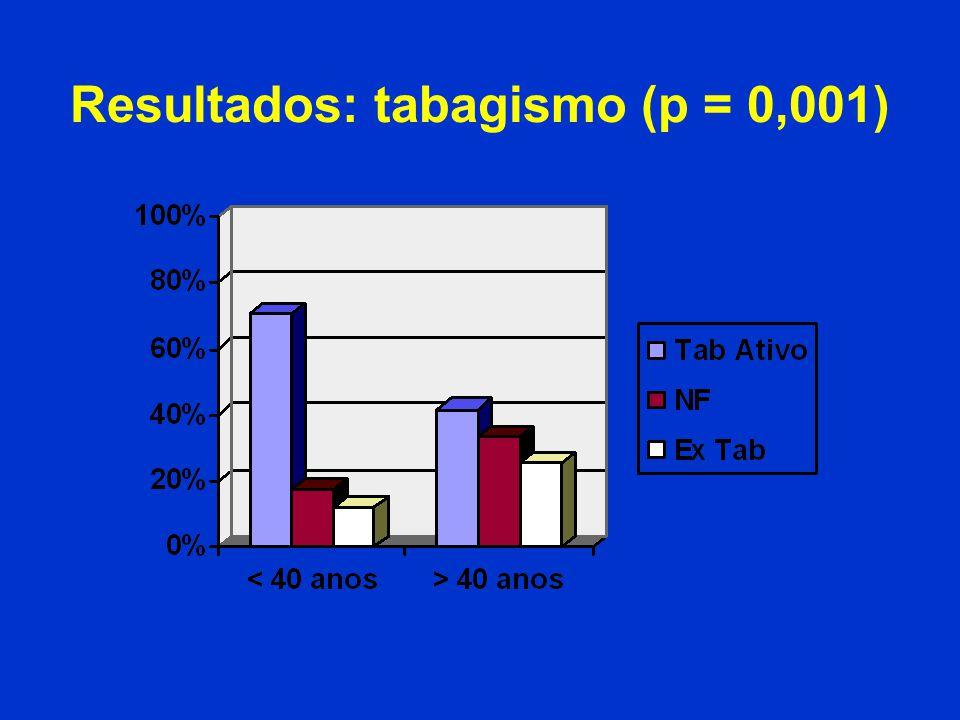 Resultados: tabagismo (p = 0,001)