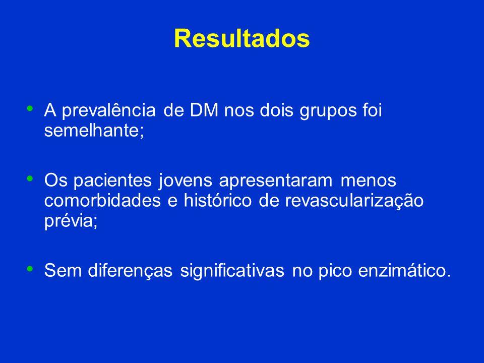 Resultados A prevalência de DM nos dois grupos foi semelhante; Os pacientes jovens apresentaram menos comorbidades e histórico de revascularização pré