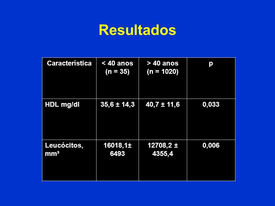 Resultados Característica< 40 anos (n = 35) > 40 anos (n = 1020) p HDL mg/dl35,6 ± 14,340,7 ± 11,60,033 Leucócitos, mm³ 16018,1± 6493 12708,2 ± 4355,4