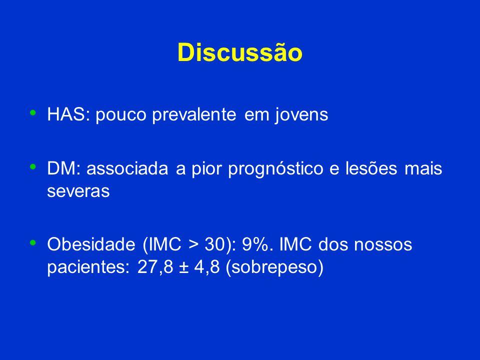 Discussão HAS: pouco prevalente em jovens DM: associada a pior prognóstico e lesões mais severas Obesidade (IMC > 30): 9%. IMC dos nossos pacientes: 2