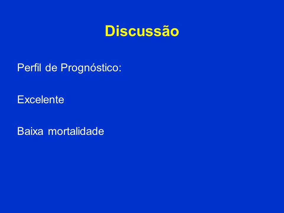 Discussão Perfil de Prognóstico: Excelente Baixa mortalidade