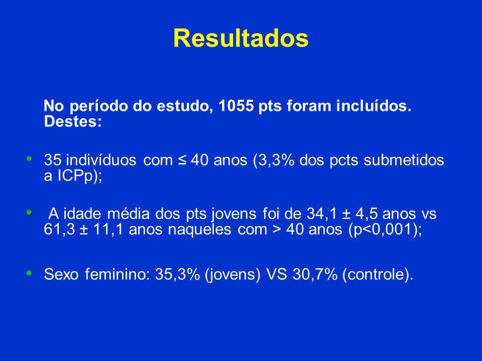 Resultados No período do estudo, 1055 pts foram incluídos. Destes: 35 indivíduos com 40 anos (3,3% dos pcts submetidos a ICPp); A idade média dos pts