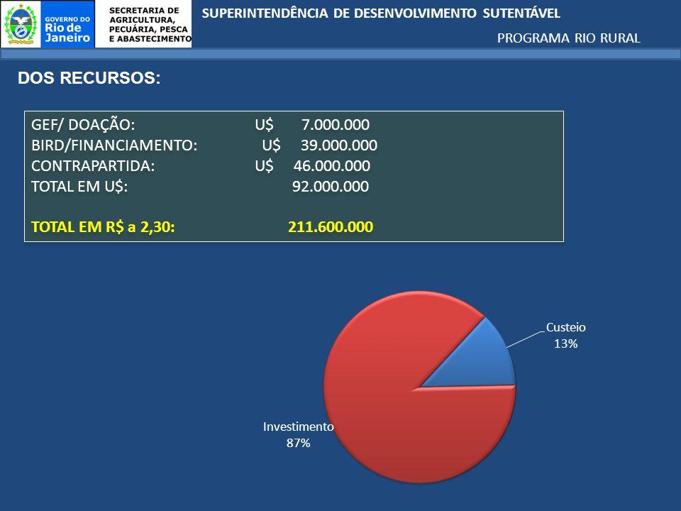 SUPERINTENDÊNCIA DE DESENVOLVIMENTO SUTENTÁVEL PROGRAMA RIO RURAL RIO RURAL BIRD APOIO À PRODUTIVIDADE E COMPETITIVIDADE DA AGRICULTURA FAMILIAR U$ 61,1 milhões ARCABOUÇO INSTITUCIONAL U$ 5,2 milhões COORDENAÇÃO DO PROJETO E GESTÃO DA INFORMAÇÃO U$ 7,6 milhões FORTALECIMENTO DAS INSTITUIÇÕES RURAIS E DOS MECANISMOS DE COORDENAÇÃO COORDENAÇÃO DO PROJETO PRÉ- INVESTIMENTOS INVESTIMENTOS MELHORIA DOS MECANISMOS PÚBLICOS E PRIVADOS DE APOIO FINANCEIRO GESTÃO DA INFORMAÇÃO PESQUISA PARTICIPATIVA PROGRAMA RIO RURAL