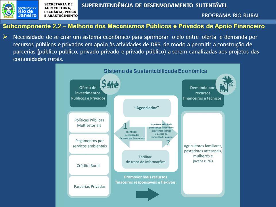 SUPERINTENDÊNCIA DE DESENVOLVIMENTO SUTENTÁVEL PROGRAMA RIO RURAL Sistema de Sustentabilidade Econômica Subcomponente 2.2 – Melhoria dos Mecanismos Públicos e Privados de Apoio Financeiro Necessidade de se criar um sistema econômico para aprimorar o elo entre oferta e demanda por recursos públicos e privados em apoio às atividades de DRS.