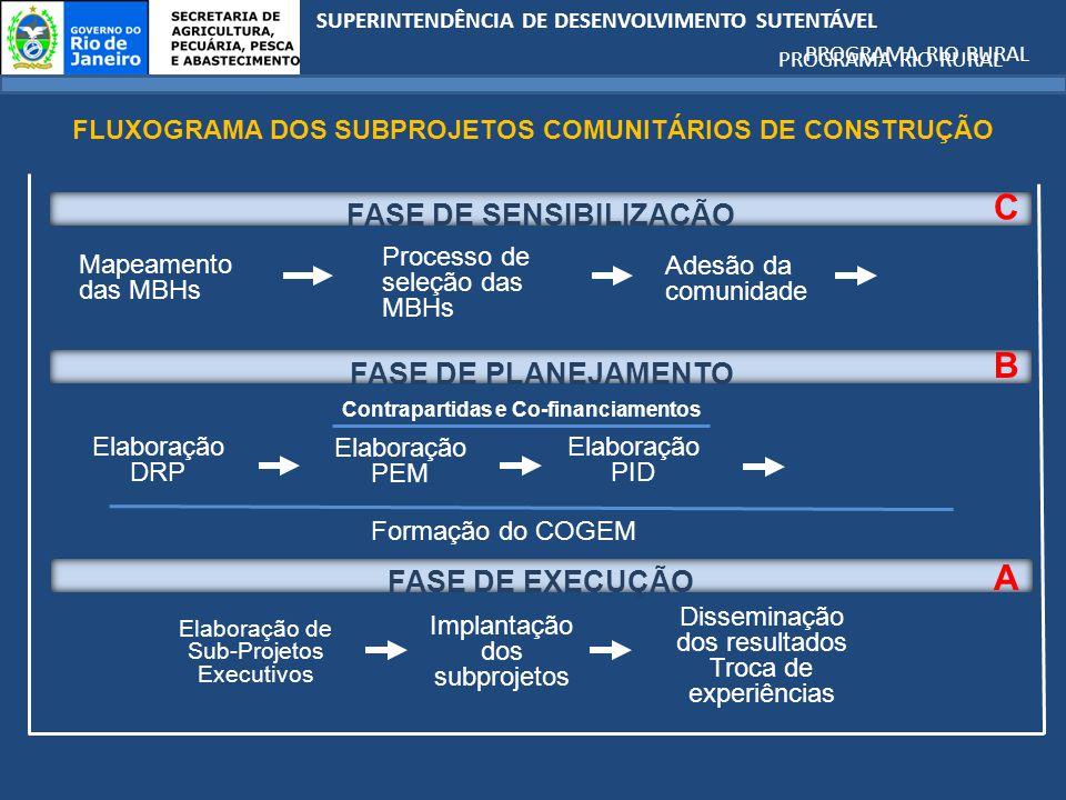 SUPERINTENDÊNCIA DE DESENVOLVIMENTO SUTENTÁVEL PROGRAMA RIO RURAL Mapeamento das MBHs FLUXOGRAMA DOS SUBPROJETOS COMUNITÁRIOS DE CONSTRUÇÃO Processo de seleção das MBHs Adesão da comunidade Elaboração DRP Elaboração de Sub-Projetos Executivos Implantação dos subprojetos Disseminação dos resultados Troca de experiências Formação do COGEM Elaboração PEM Contrapartidas e Co-financiamentos Elaboração PID FASE DE SENSIBILIZAÇÃO FASE DE EXECUÇÃO FASE DE PLANEJAMENTO A C B