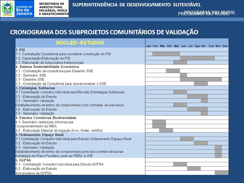 SUPERINTENDÊNCIA DE DESENVOLVIMENTO SUTENTÁVEL PROGRAMA RIO RURAL NÚCLEO - ESTUDOS JanFevMarAbrMaiJunJulAgoSetOutNovDez 1.