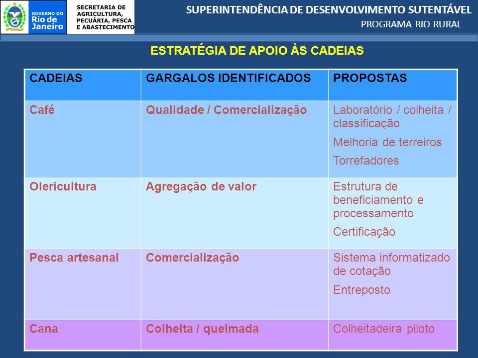SUPERINTENDÊNCIA DE DESENVOLVIMENTO SUTENTÁVEL PROGRAMA RIO RURAL CADEIASGARGALOS IDENTIFICADOSPROPOSTAS CaféQualidade / ComercializaçãoLaboratório / colheita / classificação Melhoria de terreiros Torrefadores OlericulturaAgregação de valorEstrutura de beneficiamento e processamento Certificação Pesca artesanalComercializaçãoSistema informatizado de cotação Entreposto CanaColheita / queimadaColheitadeira piloto ESTRATÉGIA DE APOIO ÀS CADEIAS