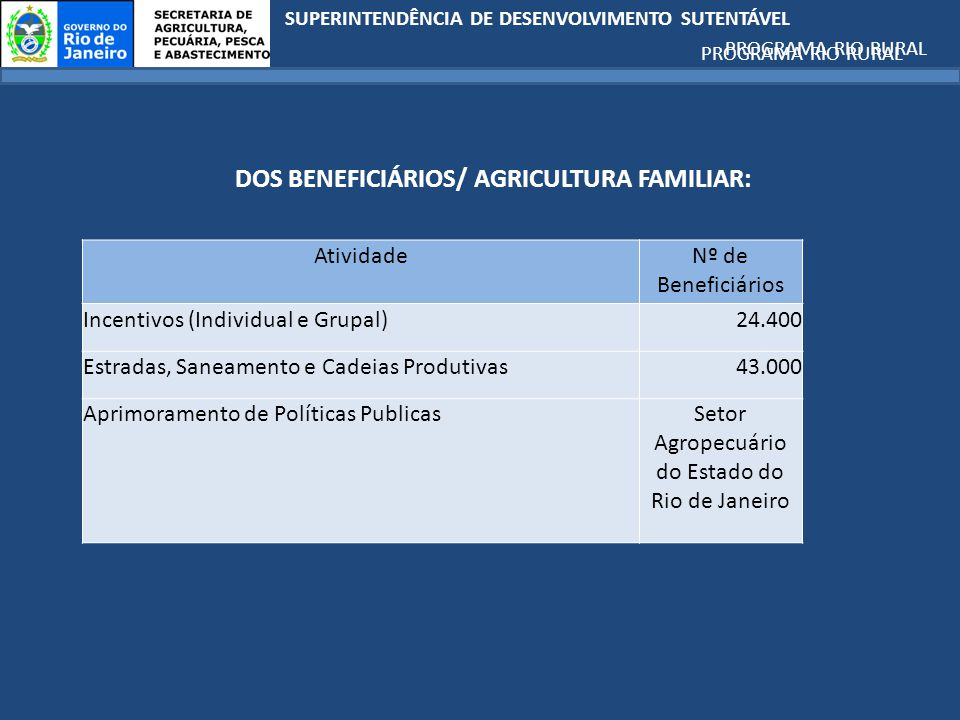 SUPERINTENDÊNCIA DE DESENVOLVIMENTO SUTENTÁVEL PROGRAMA RIO RURAL DOS BENEFICIÁRIOS/ AGRICULTURA FAMILIAR: PROGRAMA RIO RURAL AtividadeNº de Beneficiários Incentivos (Individual e Grupal)24.400 Estradas, Saneamento e Cadeias Produtivas43.000 Aprimoramento de Políticas PublicasSetor Agropecuário do Estado do Rio de Janeiro