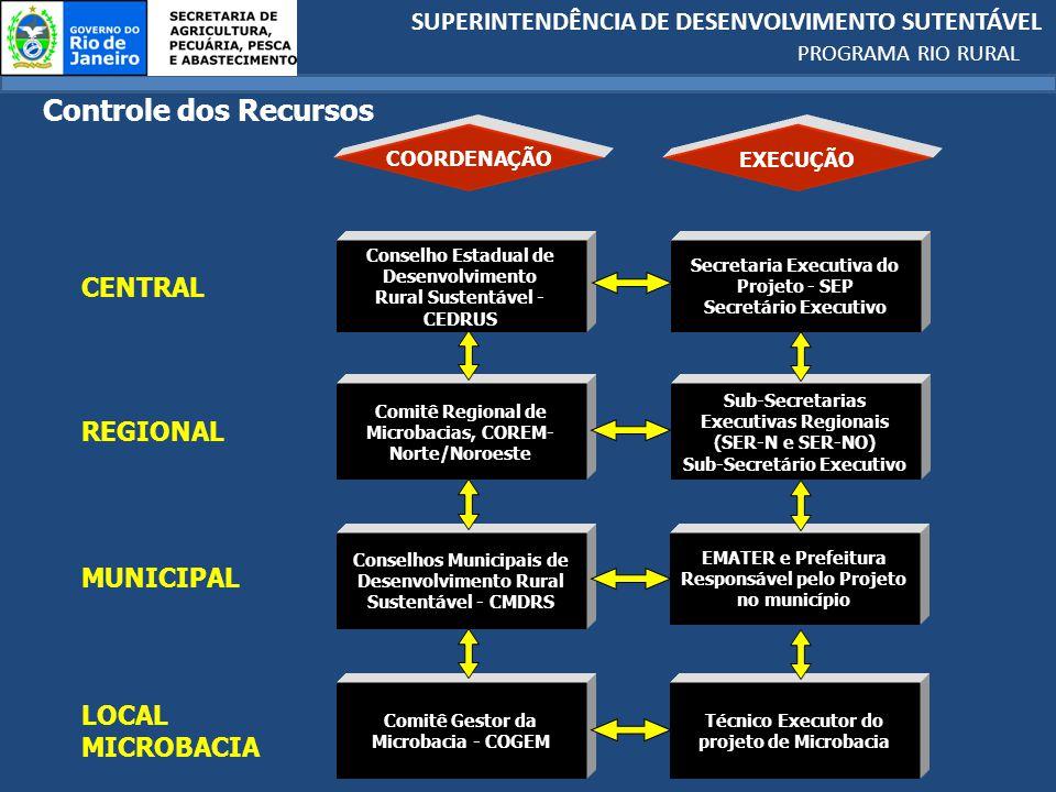 SUPERINTENDÊNCIA DE DESENVOLVIMENTO SUTENTÁVEL PROGRAMA RIO RURAL AGREGAÇÃO DE VALOR A PRODUÇÃO Grupal ESTRUTURA ARMAZ/BENEFICIAMENTO/SECAGEM ESTRUTURA DE ENTREPOSTOS EQUIP.SELEÇÃO/PROCESSAMENTO/BENEF/SECAGEM EQUIP.AGROINDÚSTRIA FAMILIAR CÃMARA FRIA P/PESCADO CÂMARA DE ESPERA P/ PESCADO FÁBRICA E SILO DE GELO LABORATÓRIO P/CLASSIFICAÇÃO CAFÉ AQUIS.EQUIPAMENTO E MATÉRIA PRIMA P/ARTESANATO (GRUPAL) AGREGAÇÃO DE VALOR A PRODUÇÃO Individual RASTREABILIDADE ADEQUAÇÃO EMBALAGEM/ROTULAGEM APOIO ESTRATÉGICO SUSTENTABILIDADE DAS CADEIAS AQUISIÇÃO DE COLHEITADEIRA DE CANA MÁQUINA PARA BENEFICIAMENTO DE CAFÉ PENEIRÃO PARA CAFÉ MICROTRATOR C/CARRETA TRACIONADA – TRANSP.