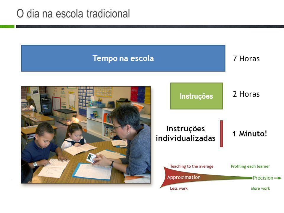 O dia na escola tradicional Tempo na escola Instruções Instruções individualizadas 7 Horas 2 Horas 1 Minuto! Eaton H. Conant