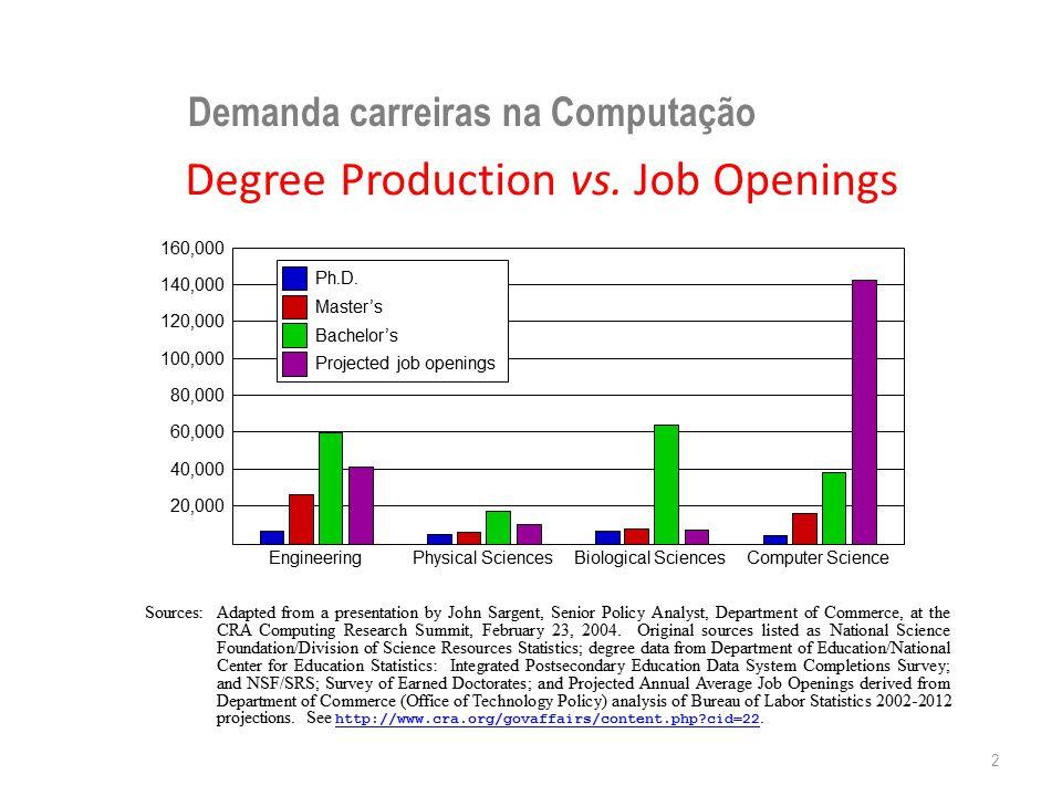 Demanda carreiras na Computação 2