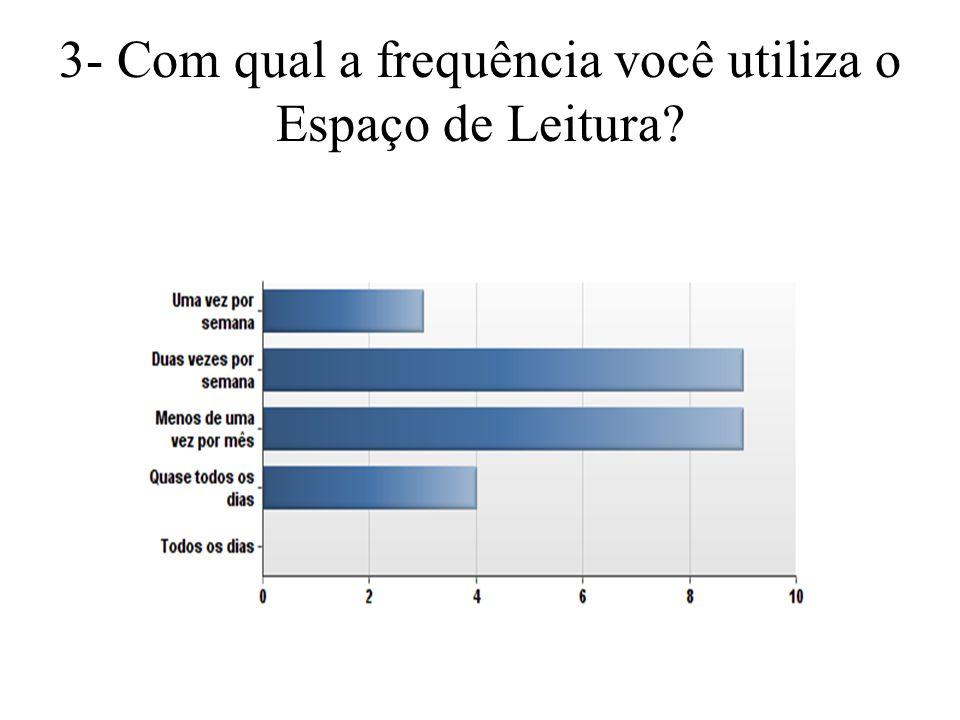 3- Com qual a frequência você utiliza o Espaço de Leitura?