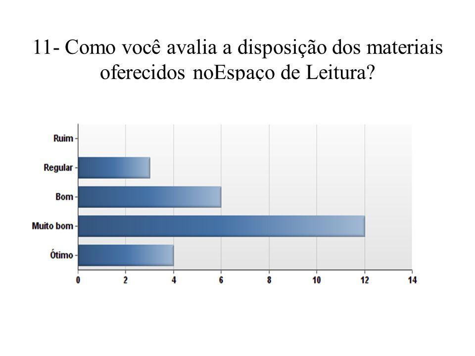 11- Como você avalia a disposição dos materiais oferecidos noEspaço de Leitura?