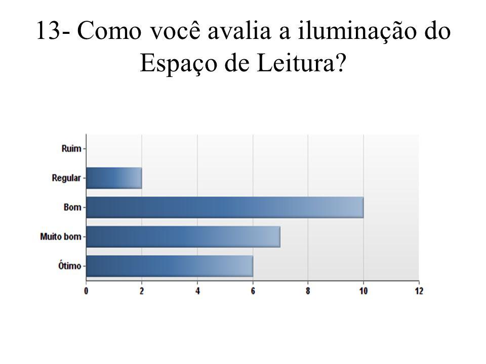 13- Como você avalia a iluminação do Espaço de Leitura?