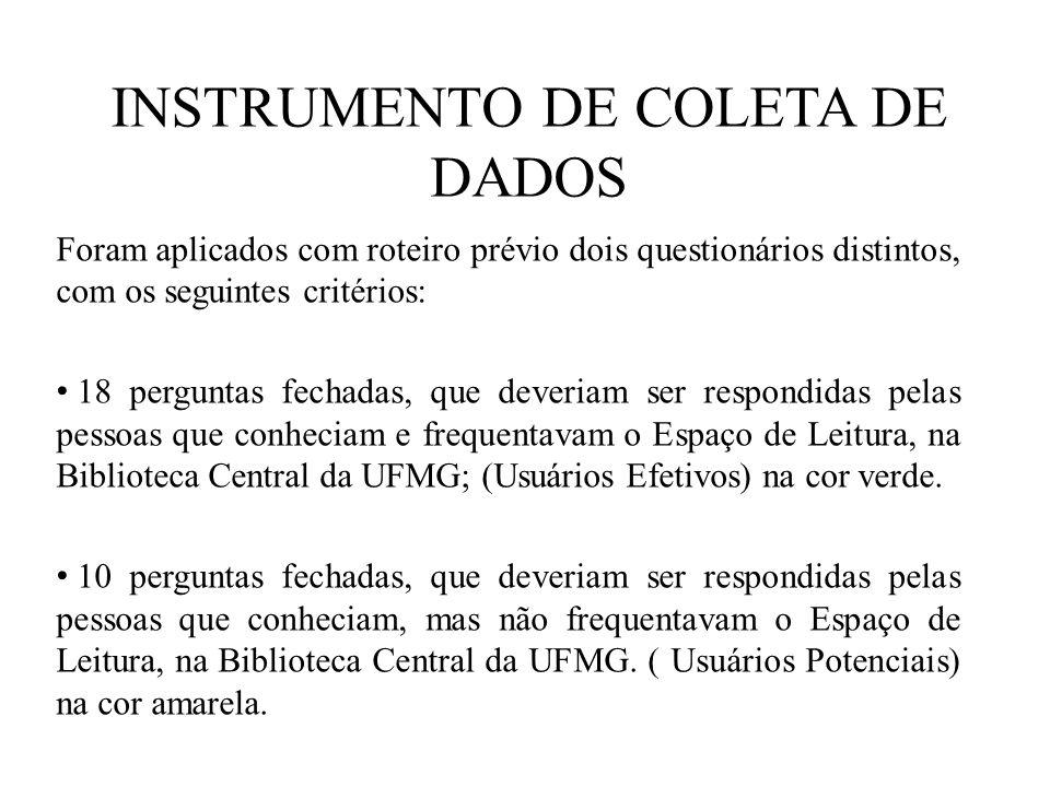 INSTRUMENTO DE COLETA DE DADOS Foram aplicados com roteiro prévio dois questionários distintos, com os seguintes critérios: 18 perguntas fechadas, que