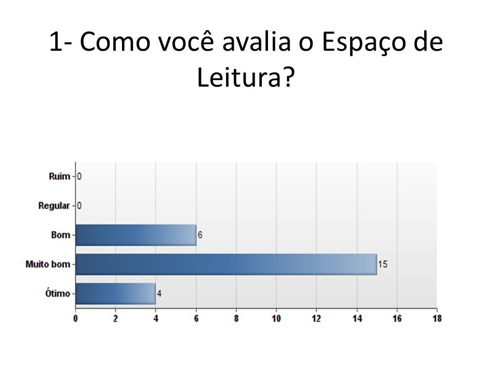 1- Como você avalia o Espaço de Leitura?