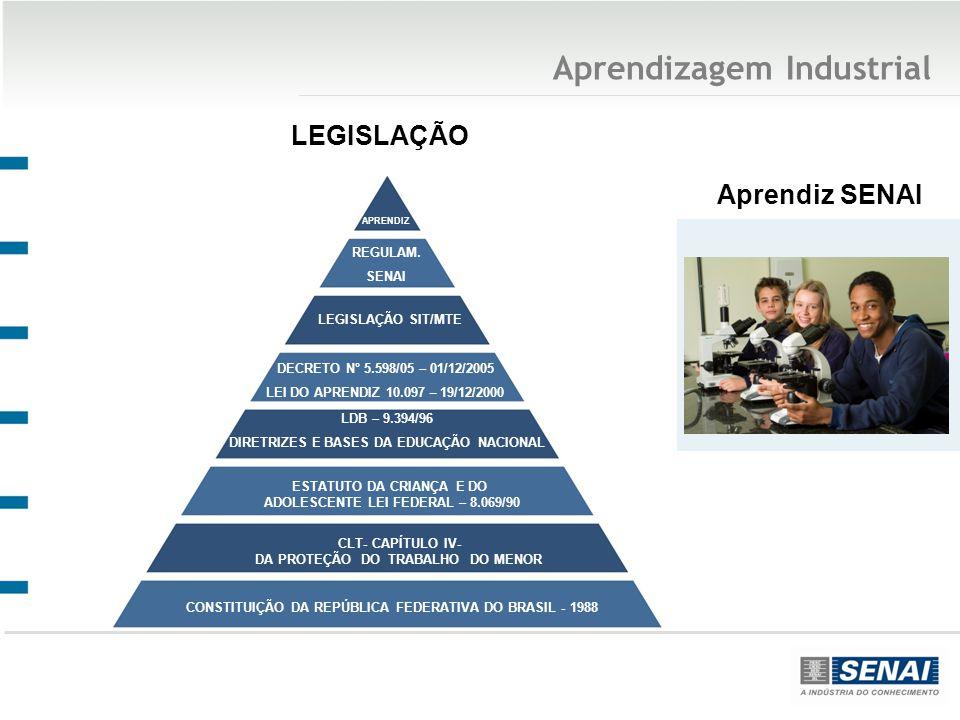 Aprendizagem Industrial LEGISLAÇÃO APRENDIZ CONSTITUIÇÃO DA REPÚBLICA FEDERATIVA DO BRASIL - 1988 ESTATUTO DA CRIANÇA E DO ADOLESCENTE LEI FEDERAL – 8.069/90 CLT- CAPÍTULO IV- DA PROTEÇÃO DO TRABALHO DO MENOR DECRETO N° 5.598/05 – 01/12/2005 LEI DO APRENDIZ 10.097 – 19/12/2000 LDB – 9.394/96 DIRETRIZES E BASES DA EDUCAÇÃO NACIONAL REGULAM.