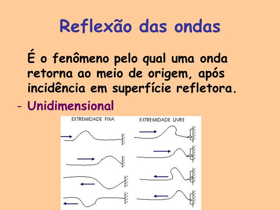 Reflexão das ondas É o fenômeno pelo qual uma onda retorna ao meio de origem, após incidência em superfície refletora. -Unidimensional