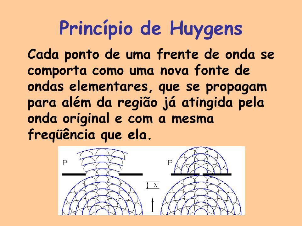 Princípio de Huygens Cada ponto de uma frente de onda se comporta como uma nova fonte de ondas elementares, que se propagam para além da região já atingida pela onda original e com a mesma freqüência que ela.