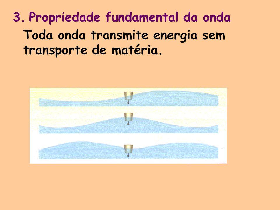 3. Propriedade fundamental da onda Toda onda transmite energia sem transporte de matéria.