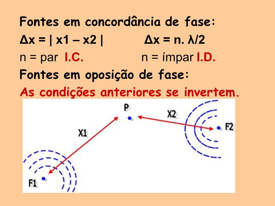 Fontes em concordância de fase: Δx = | x1 – x2 | Δx = n. λ/2 n = par I.C. n = ímpar I.D. Fontes em oposição de fase: As condições anteriores se invert