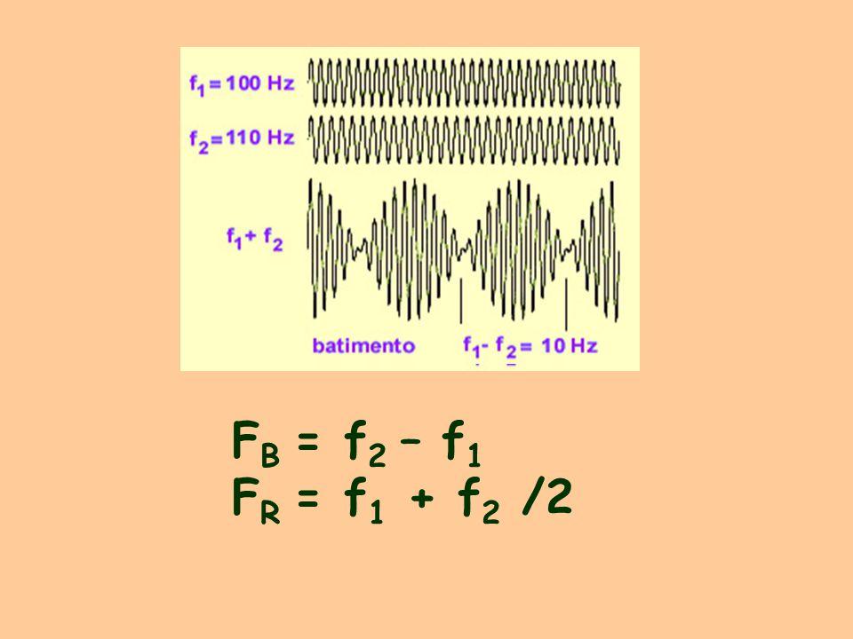 F B = f 2 – f 1 F R = f 1 + f 2 /2