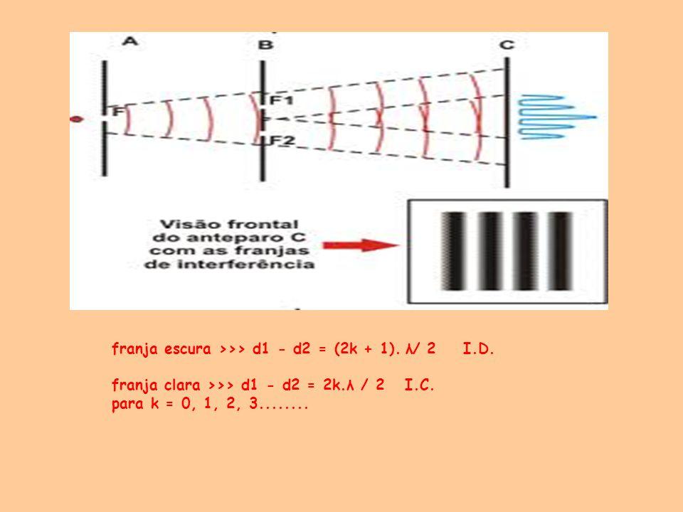 franja escura >>> d1 - d2 = (2k + 1). λ/ 2 I.D. franja clara >>> d1 - d2 = 2k.λ / 2 I.C. para k = 0, 1, 2, 3........