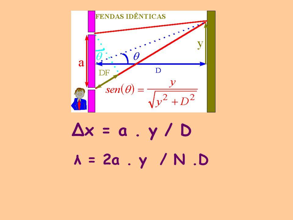 Δx = a. y / D λ = 2a. y / N.D
