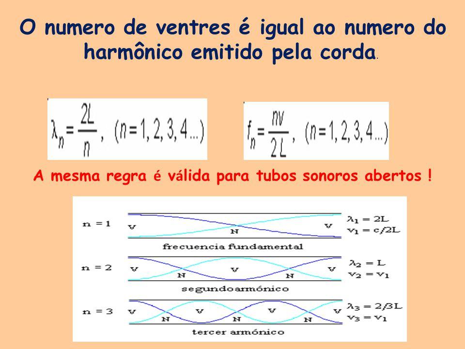 O numero de ventres é igual ao numero do harmônico emitido pela corda. A mesma regra é v á lida para tubos sonoros abertos !