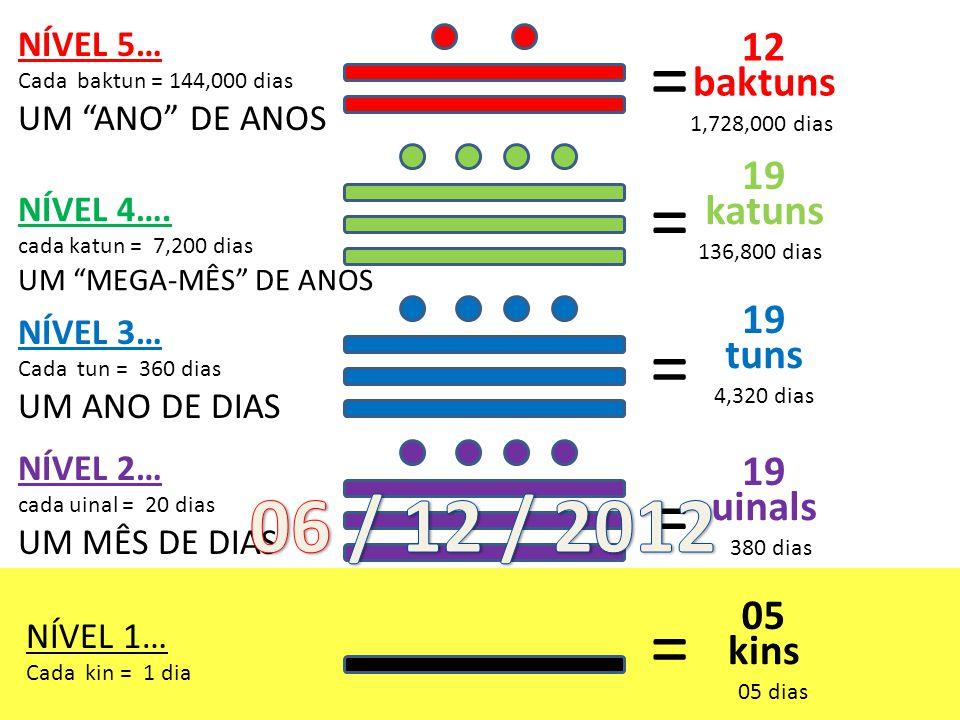 12 baktuns 1,728,000 dias 19 katuns 136,800 dias 19 tuns 4,320 dias 19 uinals 380 dias 05 dias 05 kins NÍVEL 5… Cada baktun = 144,000 dias UM ANO DE ANOS NÍVEL 4….