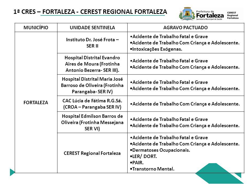 MUNICÍPIOUNIDADE SENTINELAAGRAVO PACTUADO FORTALEZA Instituto Dr.
