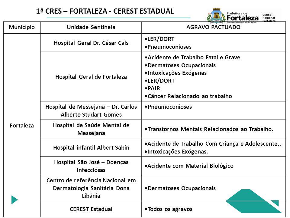 1ª CRES – FORTALEZA - CEREST ESTADUAL MunicípioUnidade SentinelaAGRAVO PACTUADO Fortaleza Hospital Geral Dr.