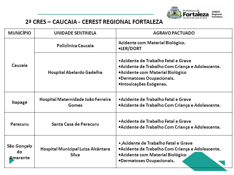 2ª CRES – CAUCAIA - CEREST REGIONAL FORTALEZA MUNICÍPIOUNIDADE SENTINELAAGRAVO PACTUADO Caucaia Policlínica Caucaia Acidente com Material Biológico.