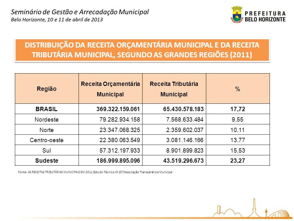 DISTRIBUIÇÃO DA RECEITA ORÇAMENTÁRIA MUNICIPAL E DA RECEITA TRIBUTÁRIA MUNICIPAL, SEGUNDO AS GRANDES REGIÕES (2011) Região Receita Orçamentária Munici