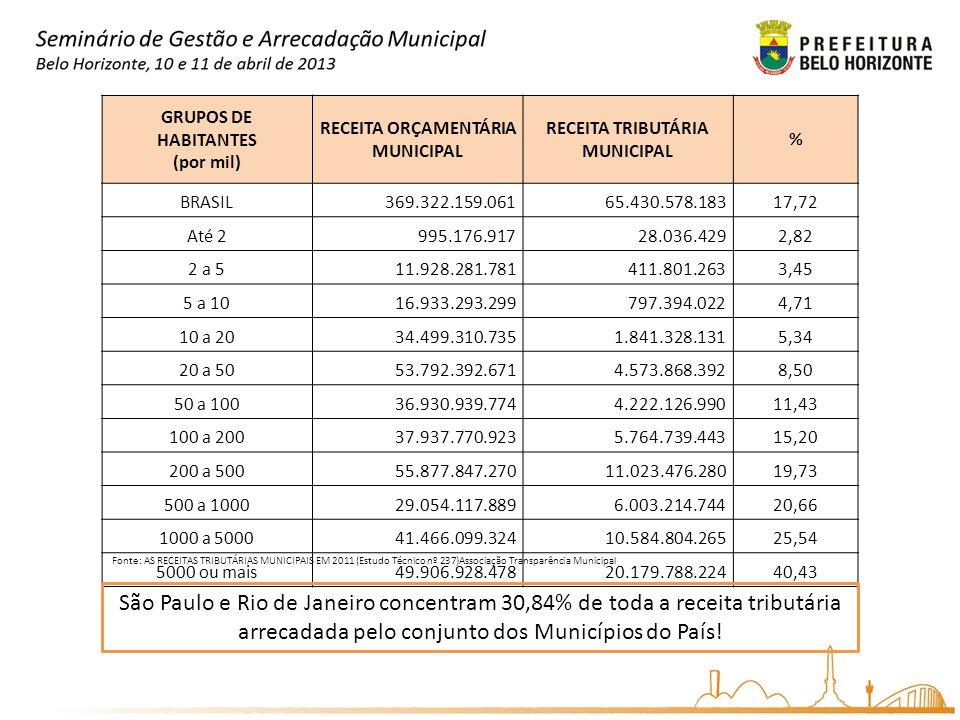 GRUPOS DE HABITANTES (por mil) RECEITA ORÇAMENTÁRIA MUNICIPAL RECEITA TRIBUTÁRIA MUNICIPAL % BRASIL369.322.159.06165.430.578.18317,72 Até 2995.176.917