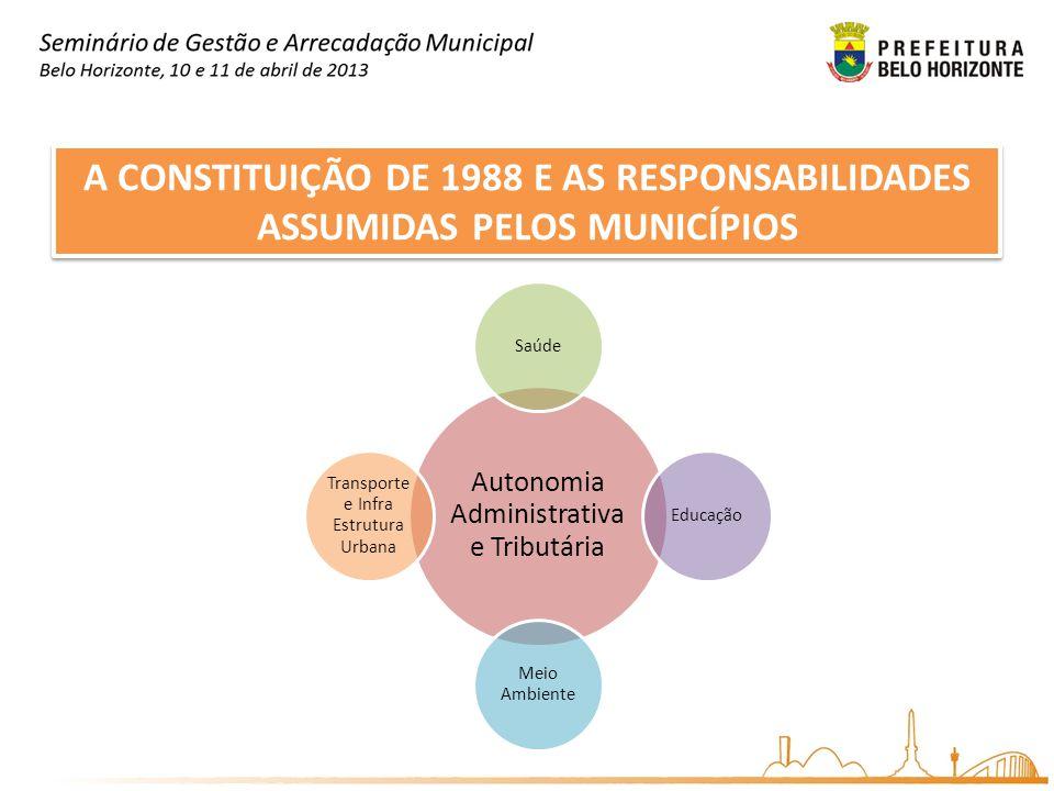 A CONSTITUIÇÃO DE 1988 E AS RESPONSABILIDADES ASSUMIDAS PELOS MUNICÍPIOS Autonomia Administrativa e Tributária SaúdeEducação Meio Ambiente Transporte
