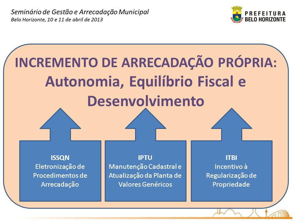 INCREMENTO DE ARRECADAÇÃO PRÓPRIA: Autonomia, Equilíbrio Fiscal e Desenvolvimento ISSQN Eletronização de Procedimentos de Arrecadação IPTU Manutenção