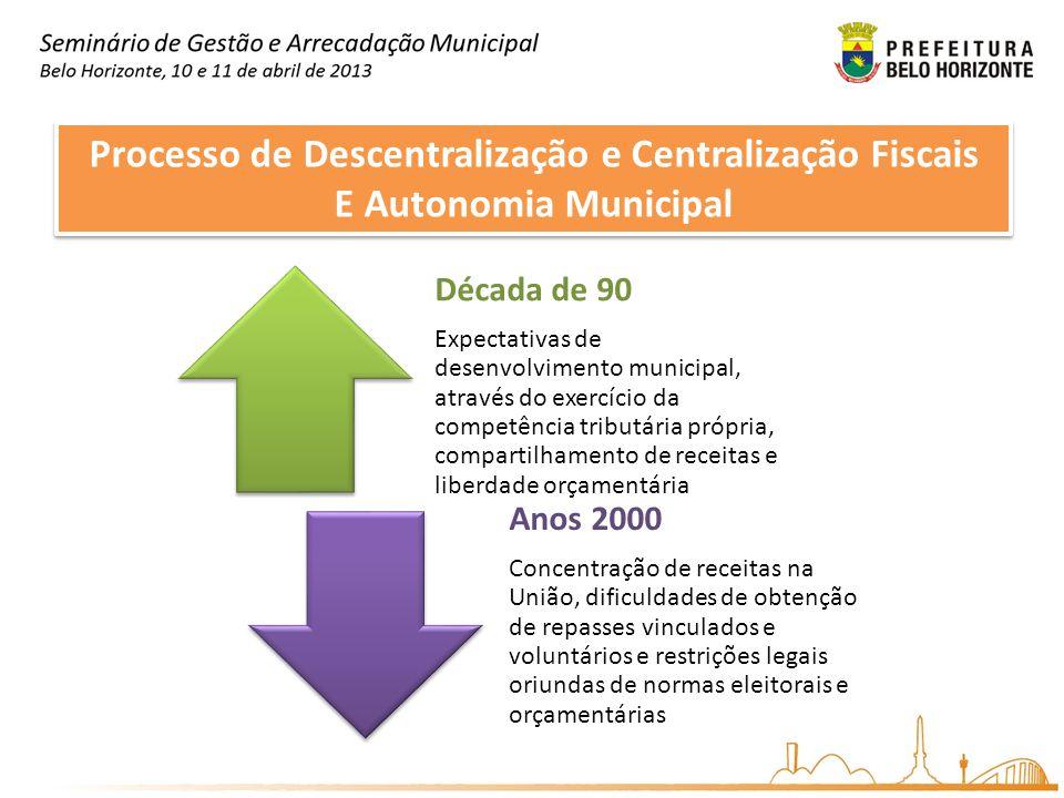 Processo de Descentralização e Centralização Fiscais E Autonomia Municipal Processo de Descentralização e Centralização Fiscais E Autonomia Municipal