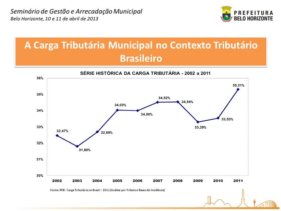 A Carga Tributária Municipal no Contexto Tributário Brasileiro Fonte: RFB - Carga Tributária no Brasil – 2011 (Análise por Tributo e Bases de Incidência)