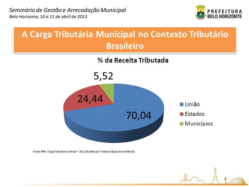 A Carga Tributária Municipal no Contexto Tributário Brasileiro TributoArrecadação (milhões)% PIB% Total 1ICMS297.298,707,18%21,40% 2Imposto de Renda255.333,996,16%18,38% 3Contribuição Previdência Social246.031,385,94%17,71% 4Cofins164.814,533,98%11,86% 5Contribuição para o FGTS74.978,801,81%5,40% 6Contribuição Social sobre o Lucro Líquido58.594,311,41%4,22% 7Contribuição para o PIS/Pasep42.839,881,03%3,08% 8Imposto sobre Produtos Industrializados41.207,500,99%2,97% 9ISSQN38.515,820,93%2,77% 14IPTU19.334,030,47%1,39% 21ITBI7.369,040,18%0,53% Dados referentes a 2011 Fonte: RFB - Carga Tributária no Brasil – 2011 (Análise por Tributo e Bases de Incidência)