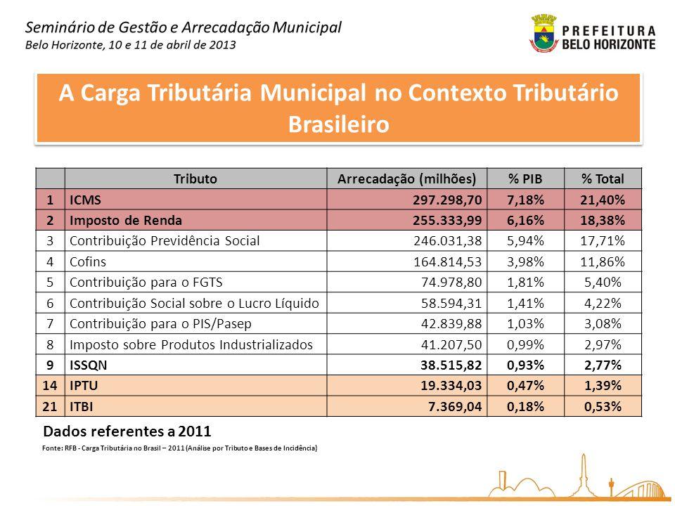 A Carga Tributária Municipal no Contexto Tributário Brasileiro TributoArrecadação (milhões)% PIB% Total 1ICMS297.298,707,18%21,40% 2Imposto de Renda25