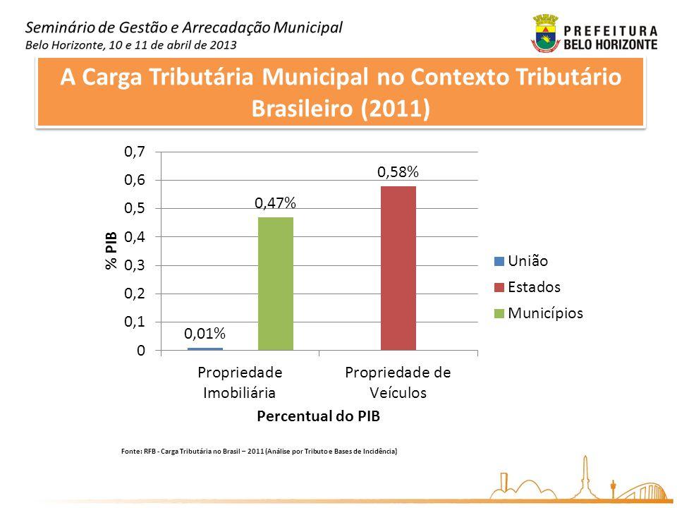 A Carga Tributária Municipal no Contexto Tributário Brasileiro (2011) Fonte: RFB - Carga Tributária no Brasil – 2011 (Análise por Tributo e Bases de I