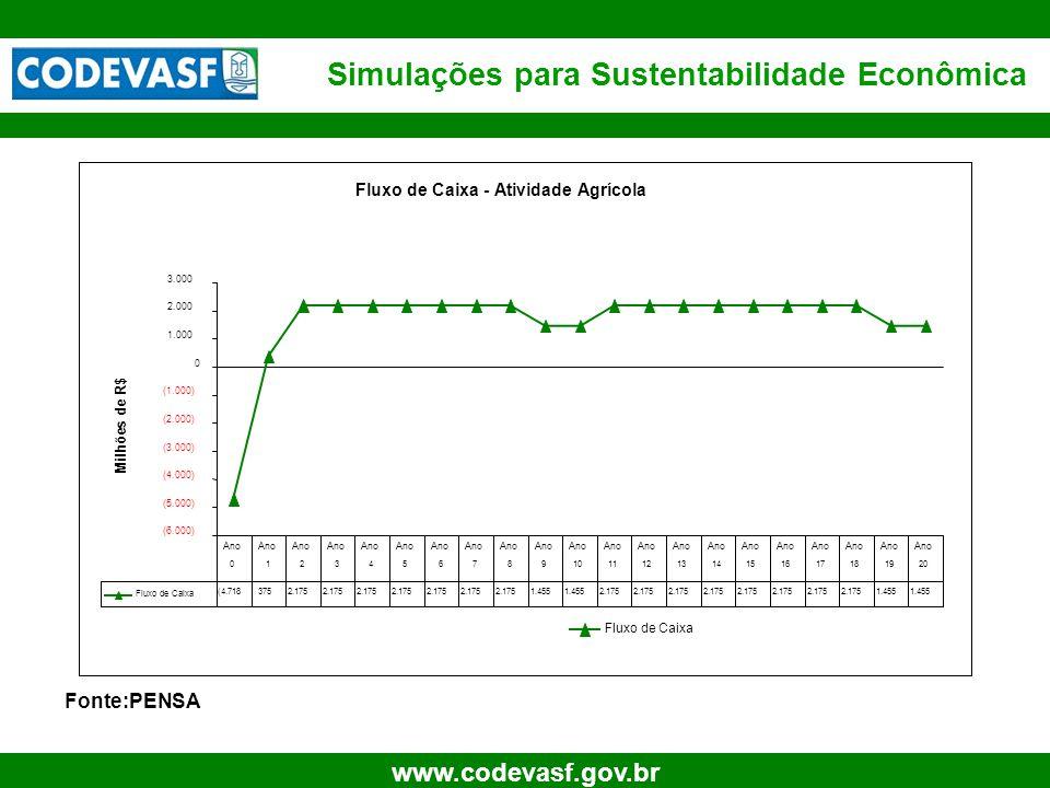 14 www.codevasf.gov.br Simulações para Sustentabilidade Econômica Fonte:PENSA