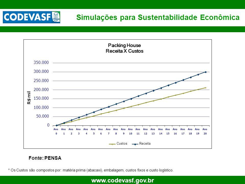 15 www.codevasf.gov.br Simulações para Sustentabilidade Econômica Fonte: PENSA * Os Custos são compostos por: matéria prima (abacaxi), embalagem, cust